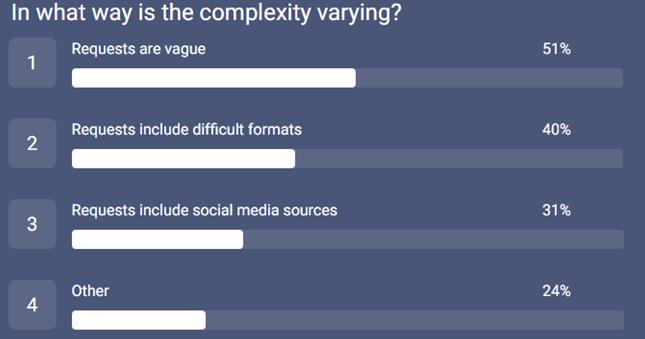 540_PRA survey_complexity variation