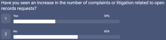 541_PRA survey_increase in complaints