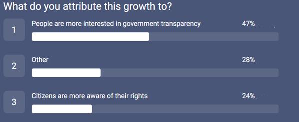 547_PRA survey_reasons for growht