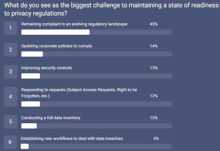 557_LegalProf survey_biggest challenges
