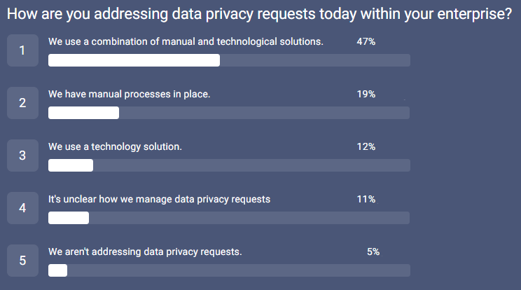 558_LegalProf survey_addressing priv requests