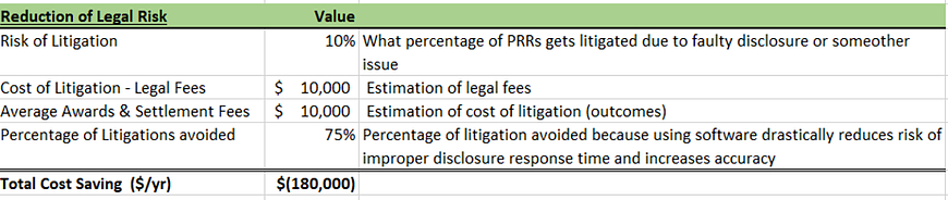 Public Records Request ROI calculation by ZyLAB eDiscovery software vendor