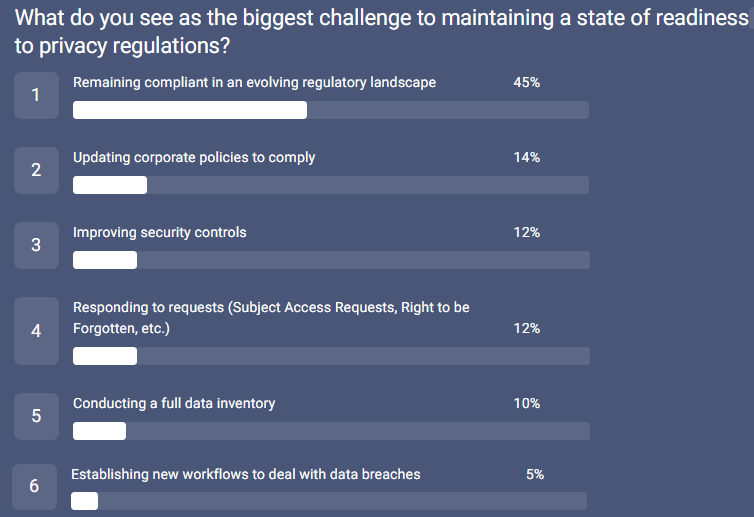 557_LegalProf survey_biggest challenges
