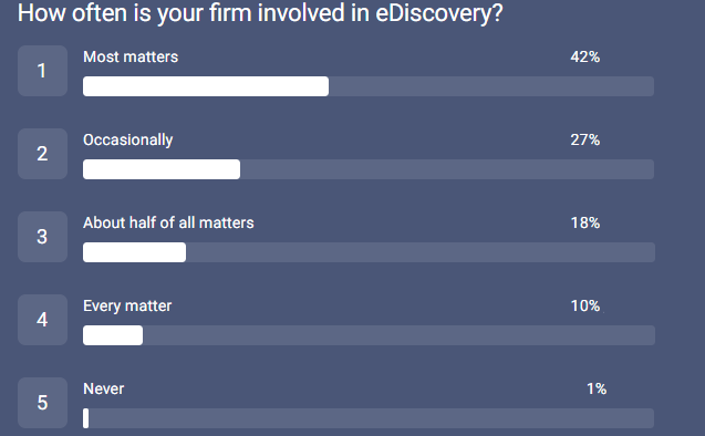 567_CANVA_Law Firm Survey_involved in eDisco