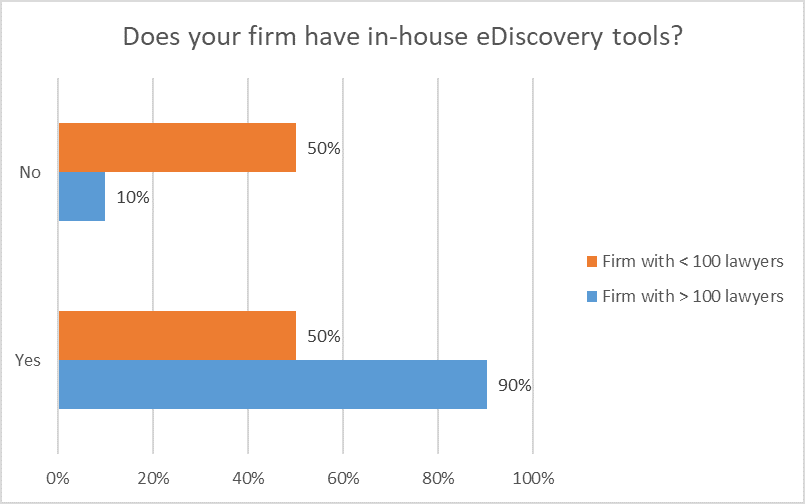 568_CANVA_Law Firm Survey_eDisco tools