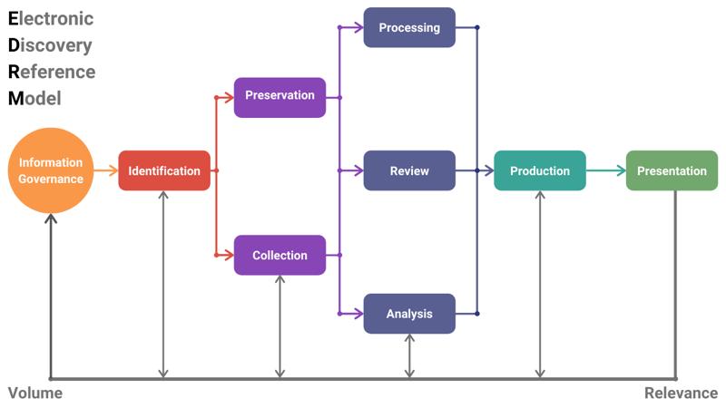 eDiscovery 101 - EDRM Framework