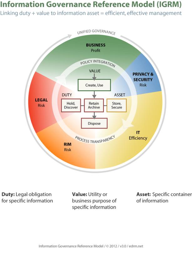 IGRM - Information Governance blog