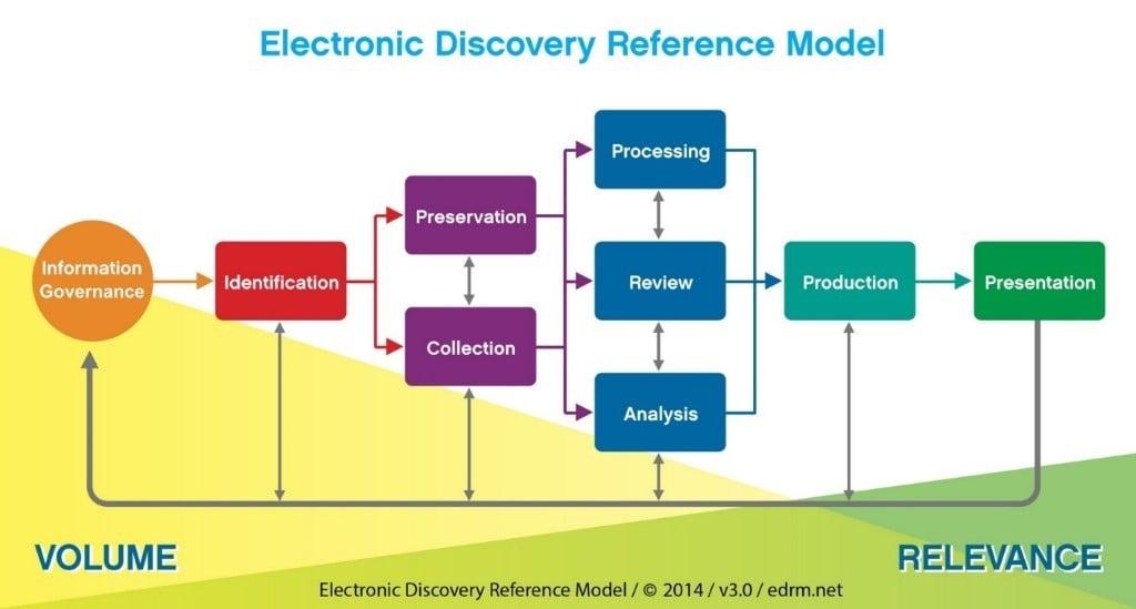 EDRM Model - Information Governance blog